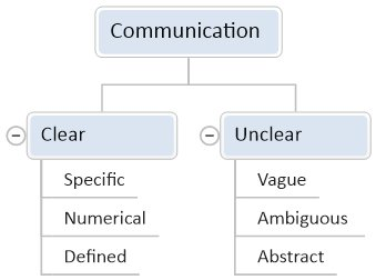 Communication - Clear Communication : How to Communicate More Clearly