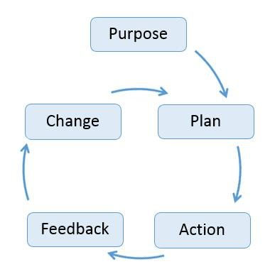 Change Management : Ten Laws of Change Management