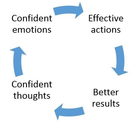 Personal Effectiveness : Better Emotional Intelligence Training