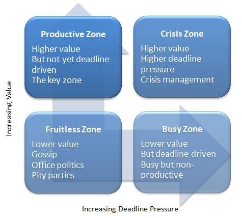 Time Management : Time Management Strategies