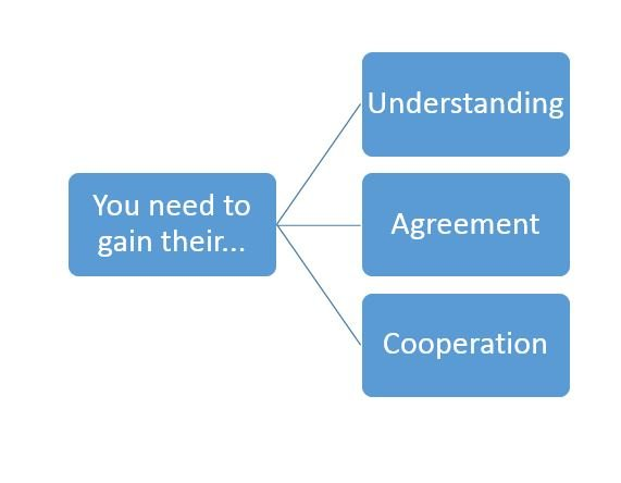 Communication - Clear Communication : Gain Their Understanding and Agreement