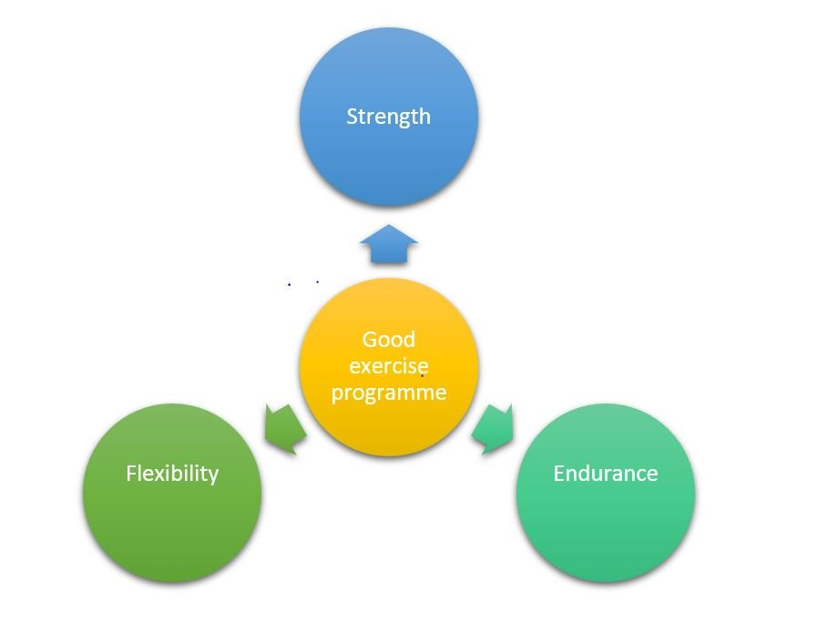 Personal Effectiveness : The Benefits of Following a Good Exercise Programme