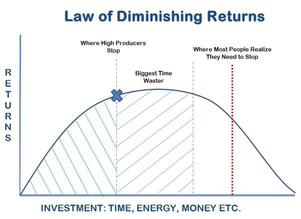 Decision Making and Problem Solving : The Law of Diminishing Returns