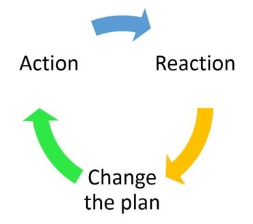 Action> Reaction > Change the plan