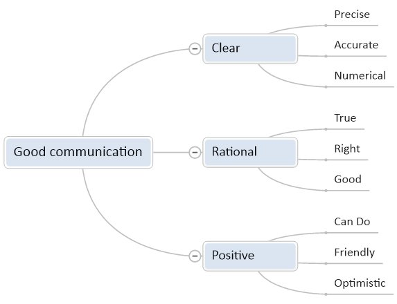 Communication - Clear Communication : Communication Skills: Clear, Rational and Positive