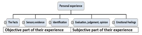 Personal Development : The Difference Between Objective and Subjective Reality