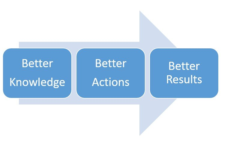Personal Effectiveness : Get Better Results by Taking Better Actions