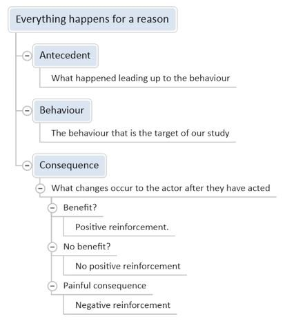 People Management : How to change behaviour