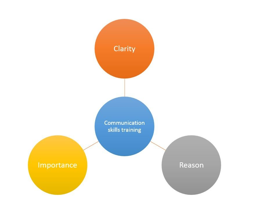 Communication - Persuasive Communication : Three Steps to Better Communication Skills
