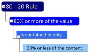Time Management : The time management 80-20 rule