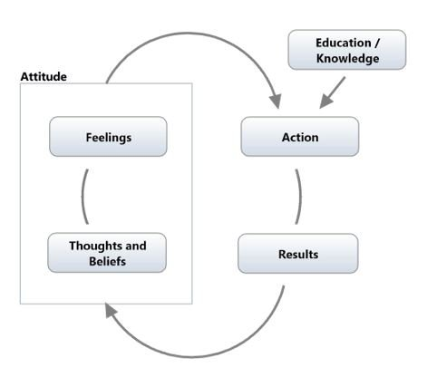 Personal Effectiveness : How Mental Attitude Affects Results