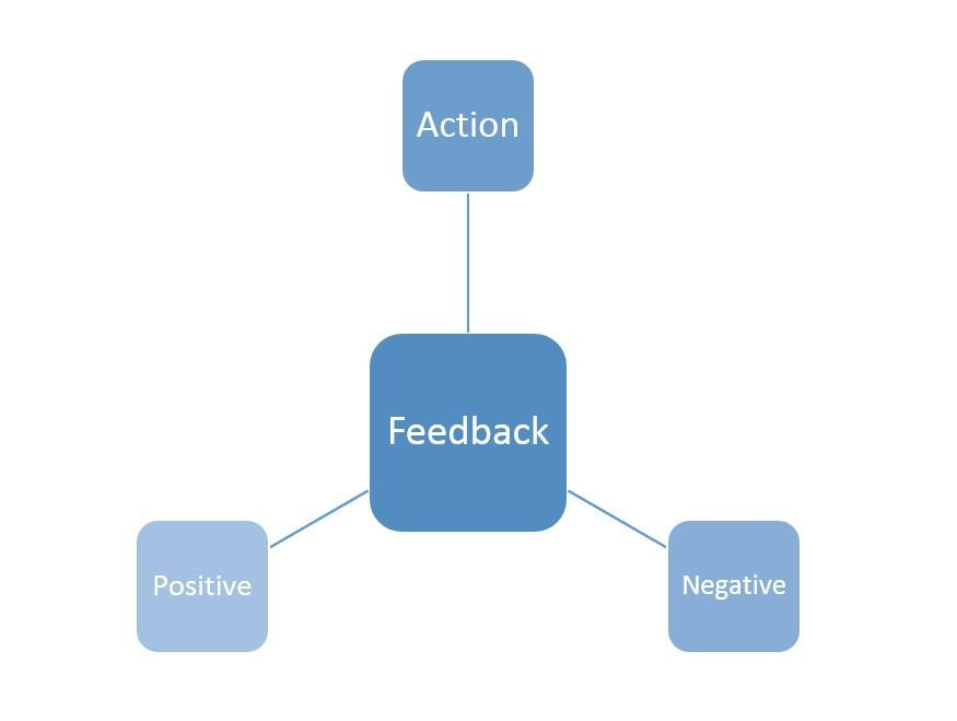 Motivation : What is Positive Feedback?