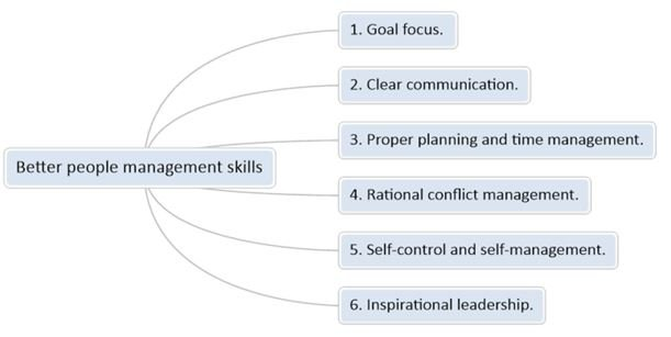 People Management : Better People Management Skills