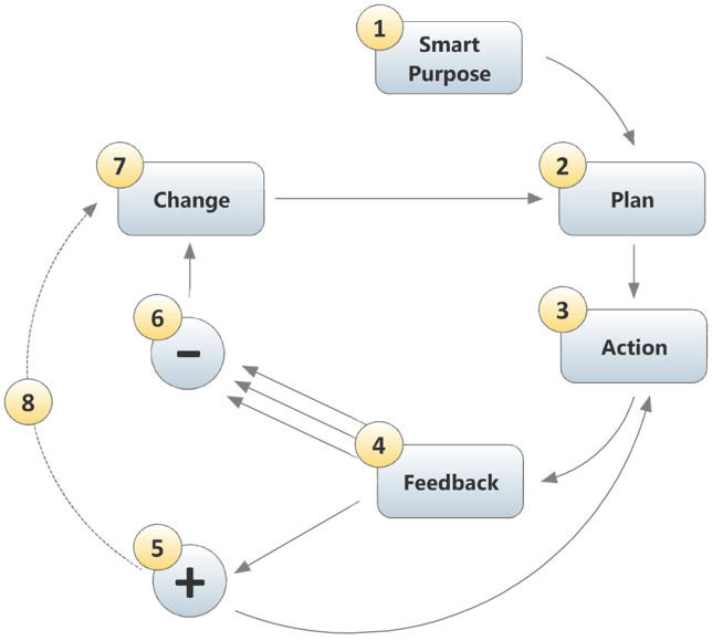 Continuous Improvement Training Cycle