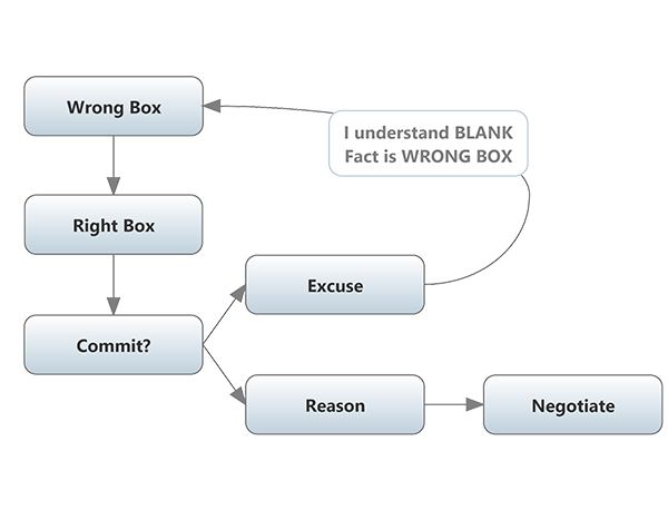 I understand blank fact is wrong box. -> Wrong box -> Right box -> Commit? -> Excuse /Reason -> Negotiate