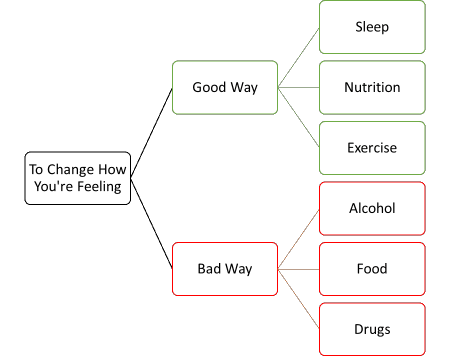 To Change How You're Feeling - Good Way (Sleep, Nutrition, Exercise) - Bad Way (Alcohol, Food, Drugs)'