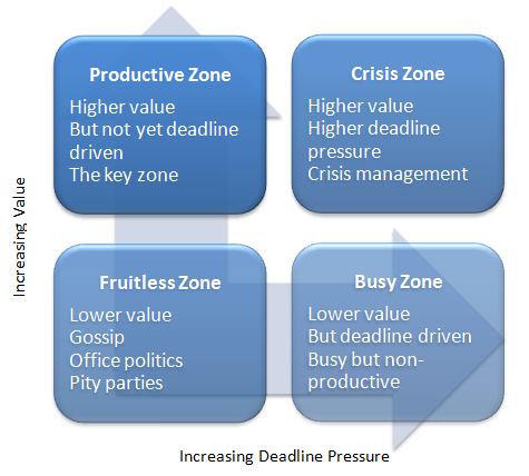 Productive Zone - Higher value, But not yet deadline driven, The key zone. Crisis Zone - Higher value, Higher deadline pressure, Crisis management. Fruitless Zone - Lower value, Gossip, Office politics, Pity parties. Busy Zone - Lower value, But deadline driven, Busy but non-productive.