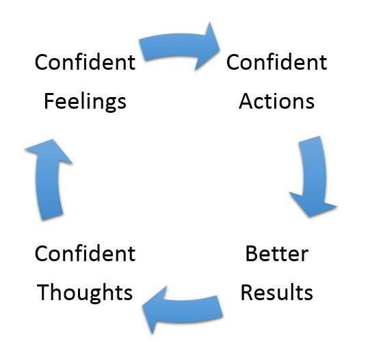 Thoughts > Feelings > Actions > Results