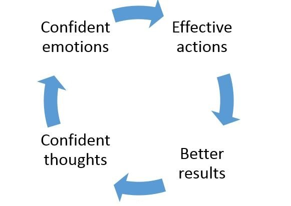 Confident emotions - Effective actions - Better results - Confident thoughts